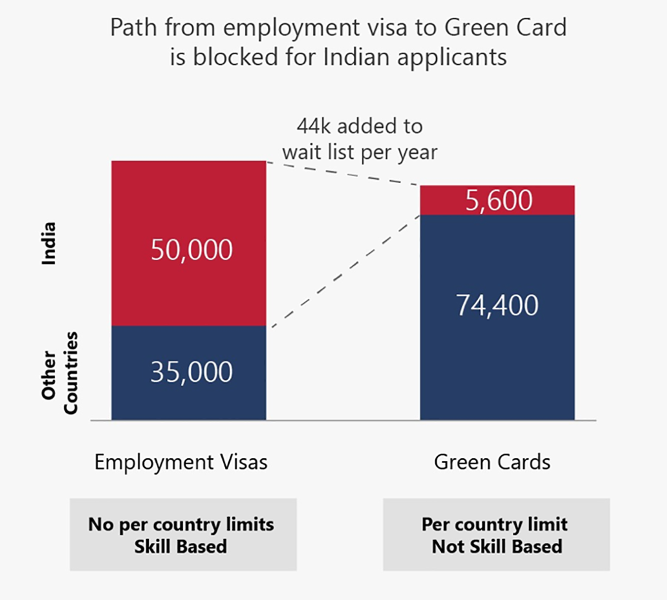 Green Card reform chart. https://www.gcreforms.org/.