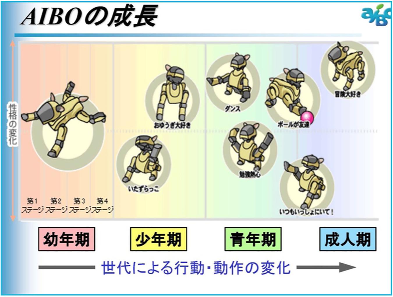 AIBO's four developmental stages: childhood (yōnenki), youth (shōnenki), adolescence (seinenki), adulthood (seijinki). Diagram by Ōtsuki Tadashi (2015, 6).