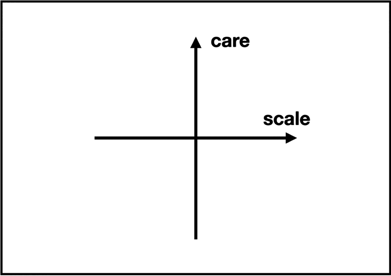 Care and scale, as two dimensions. Figure redrawn by author from Whitman (2012).
