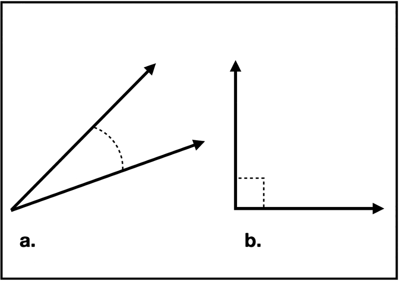 (a) Correlated and (b) orthogonal pairs of vectors. Figure by Nick Seaver.